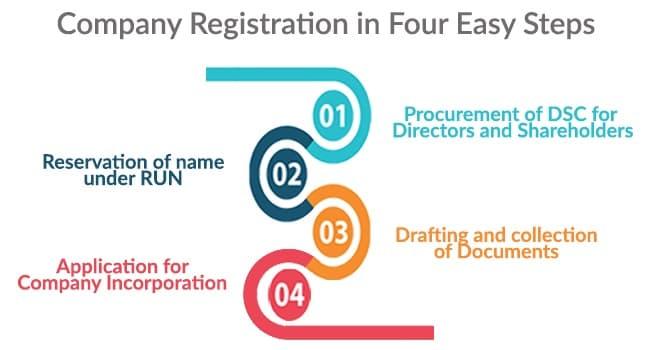 company-registration-procedure-easy-steps